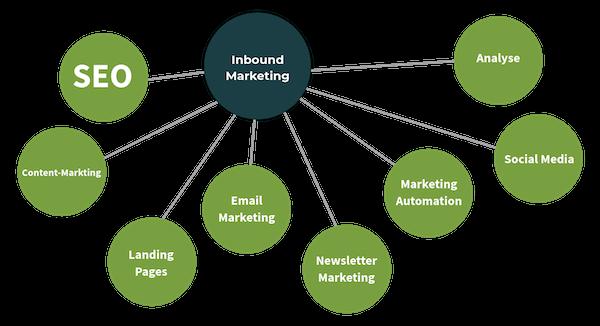 Darstellung von möglichen Maßnahme beim Inbound Marketing.